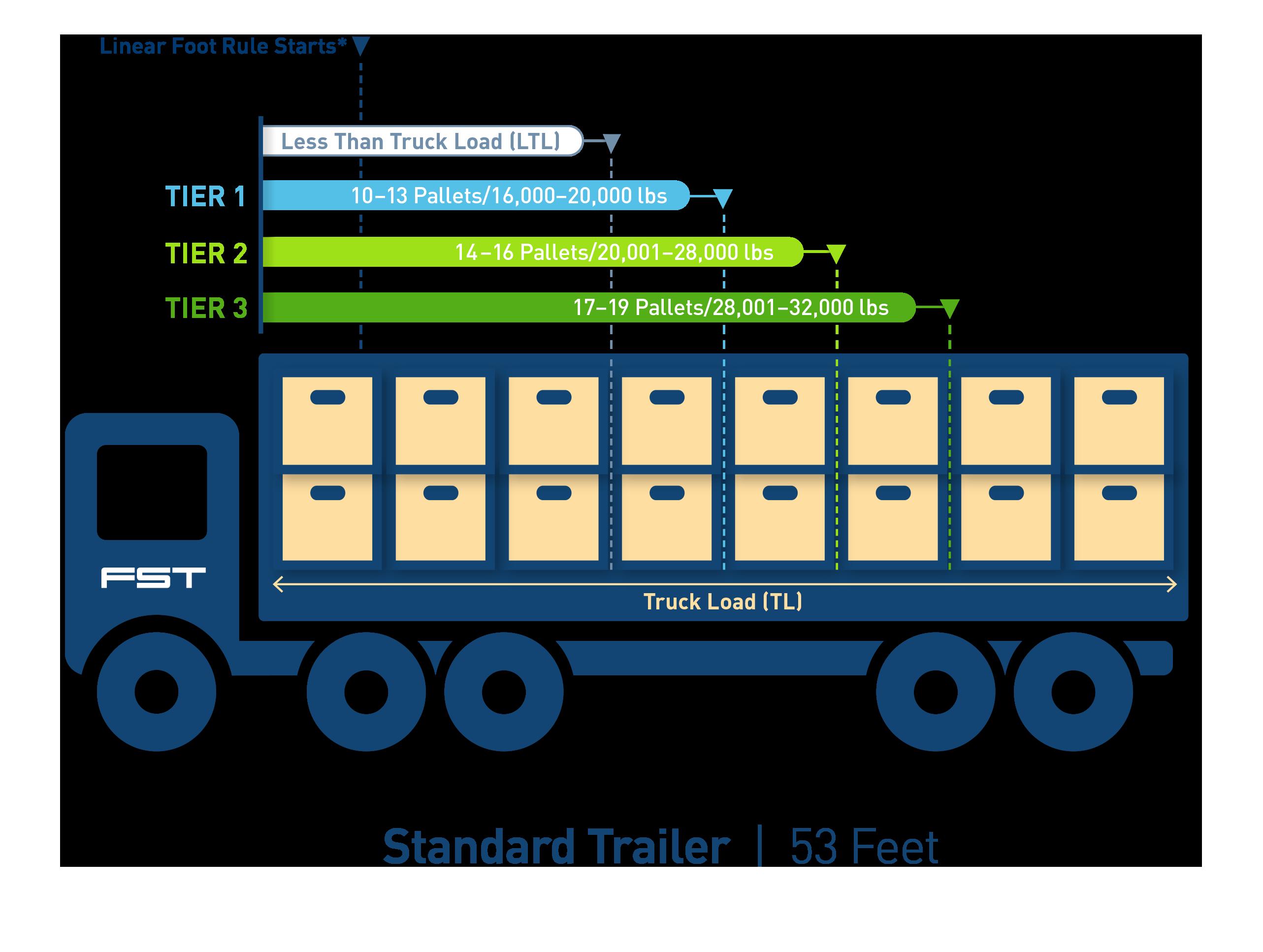 LTL Max Rate Program Truck